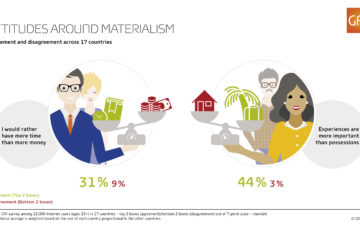 GfK: consumers want more time and experience