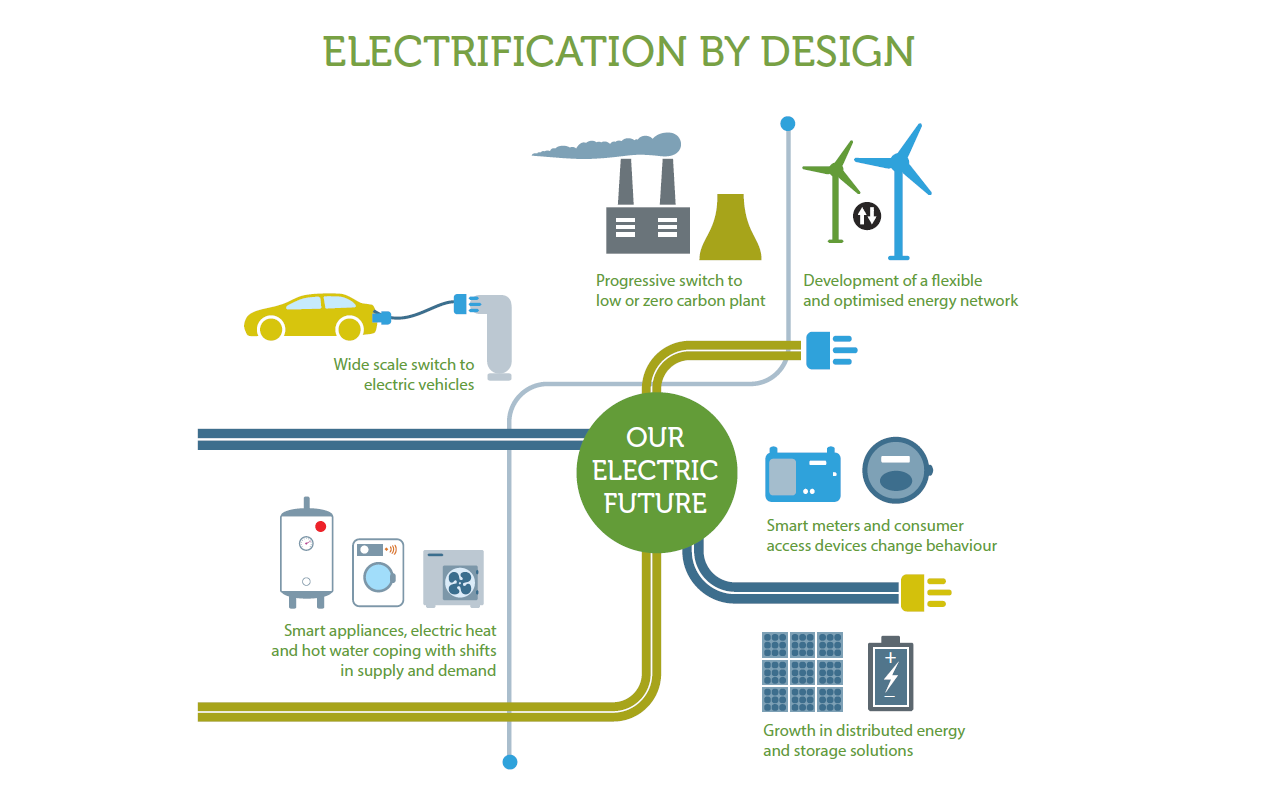 beama published the electrification by design u0026quot  report