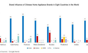 Google Trends: strong position for Haier and the Chinese brands