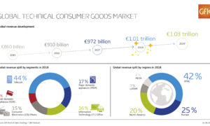 "GfK: ""premium and smart"" are the TCG growing trends"
