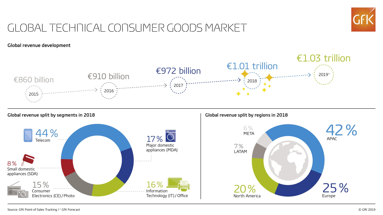 electronics penetration Consumer global